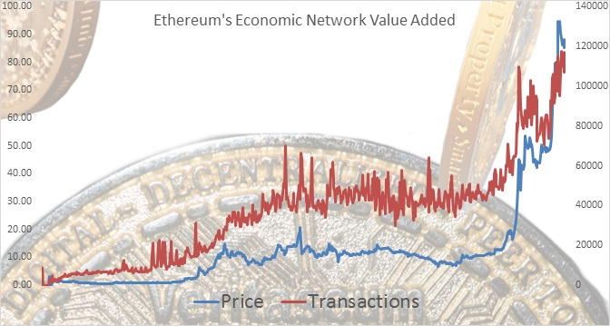 Ethereums Economic Network Value Added
