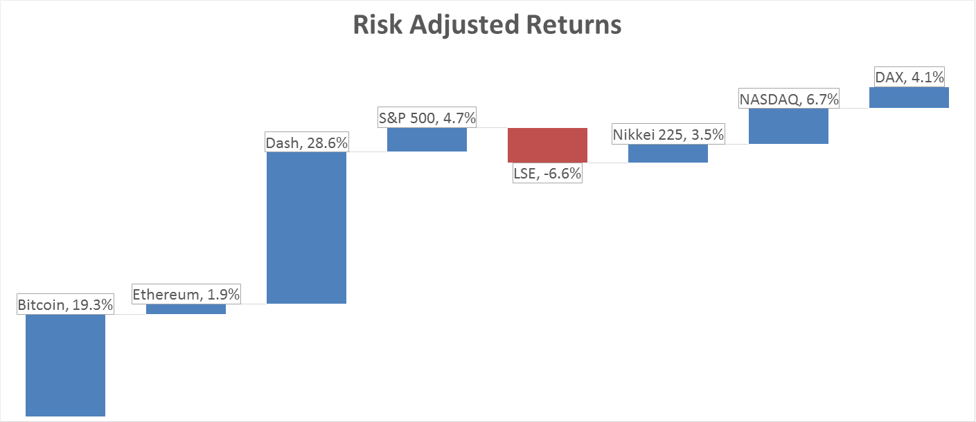 risk adjusted return clearn