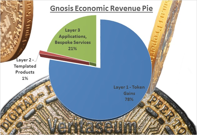 Gnosis Economic Revenue Pie