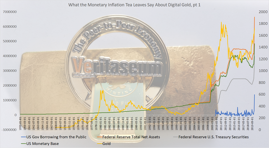 Monetary inflation and digital gold 1