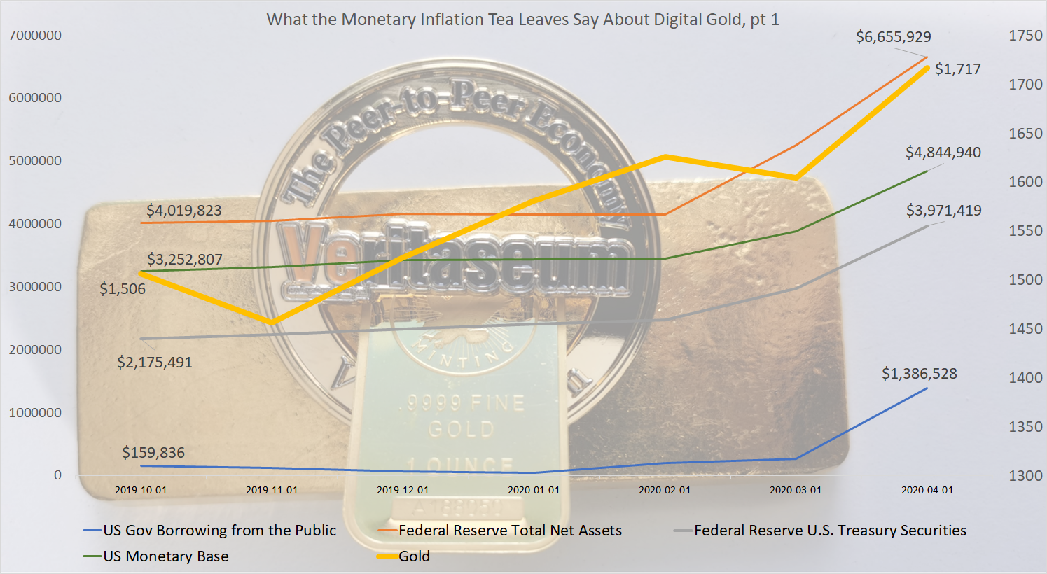 Monetary inflation and digital gold close up