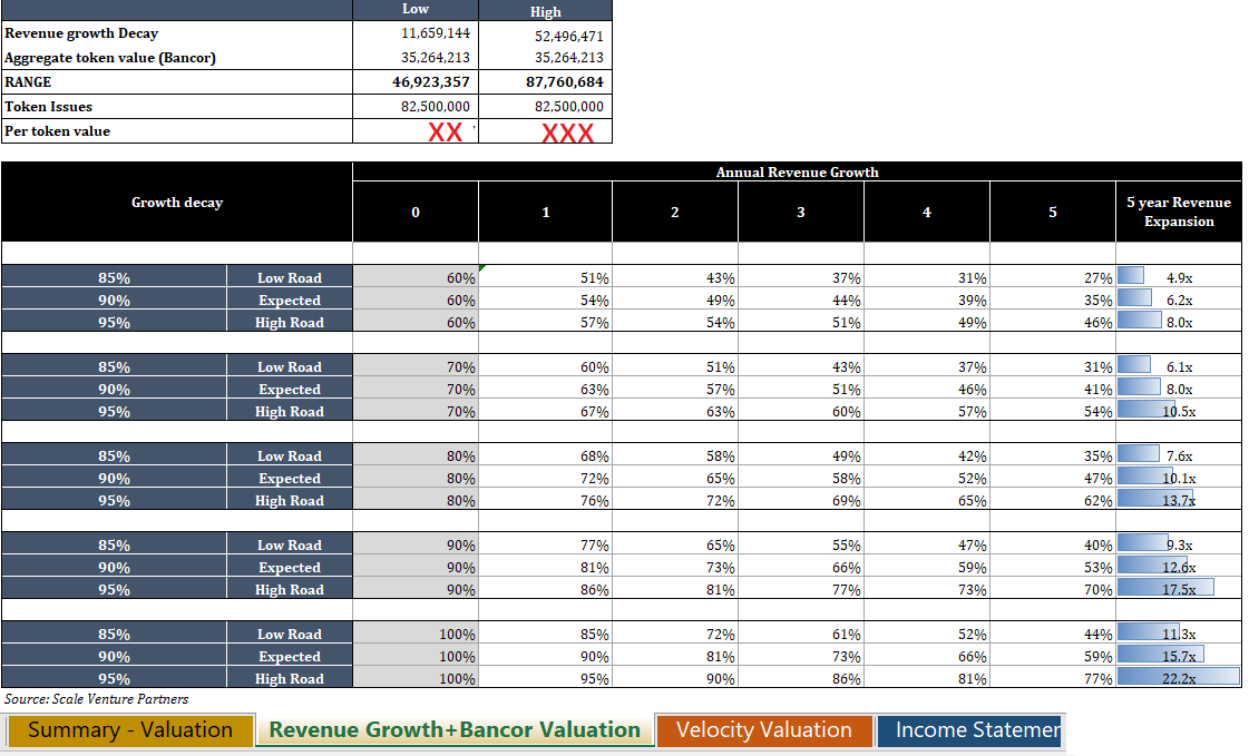 advanced valuation models